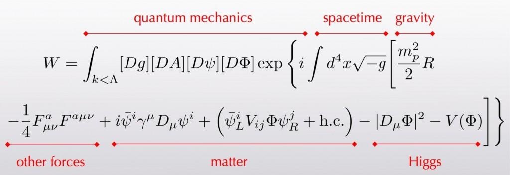 Everyday-Equation