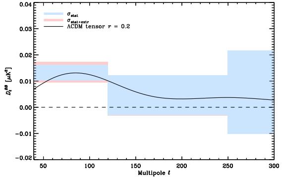 planck-bmode-spectrum