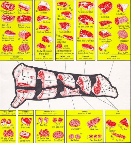 beef carcass butchering