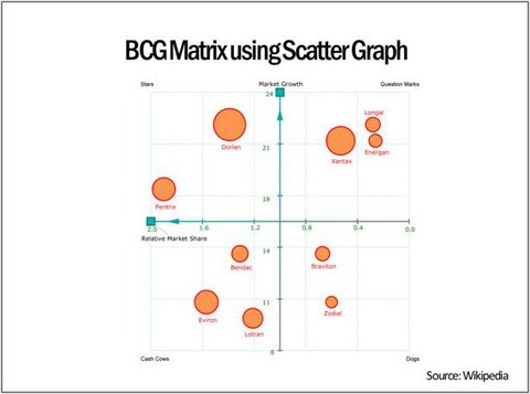 BCG Matrix Scattergraph Template Wiki