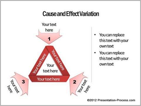 Cause effect Variation