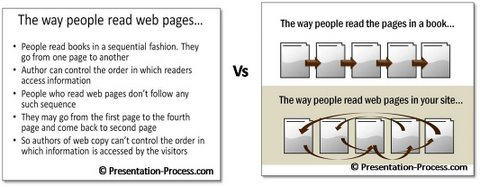 Visual Slides with eBook