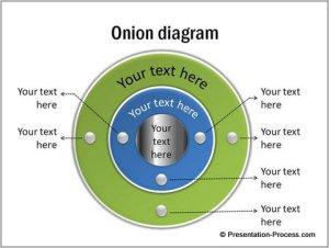 Tutorials for 3D Core Diagram in PowerPoint