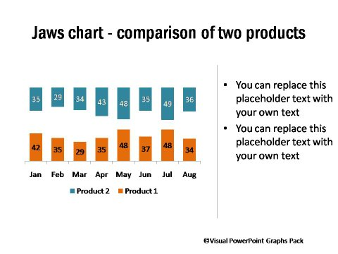 Jaws Chart Showing Performance Comparison Across Products