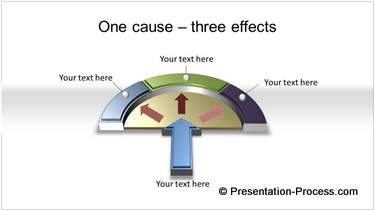 One cause multiple effects
