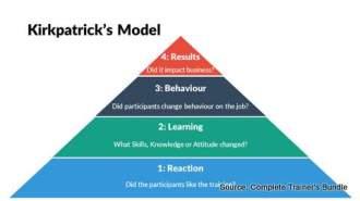 PowerPoint Kirkpatricks Model for Training