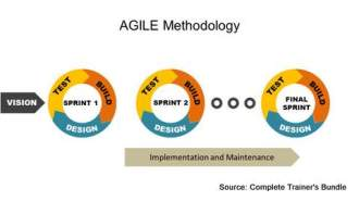 PowerPoint Models Agile Software