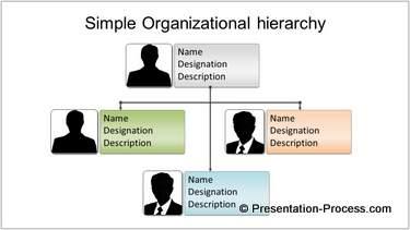 Management Tier Structure