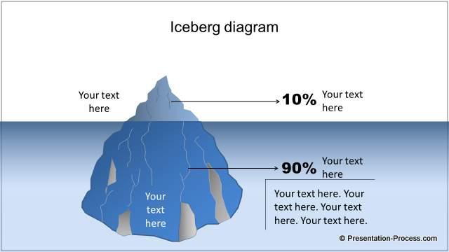 PowerPoint Pareto Iceberg Chart