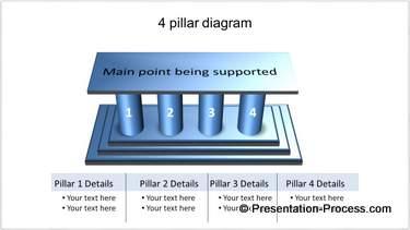 4 Pillar Diagra