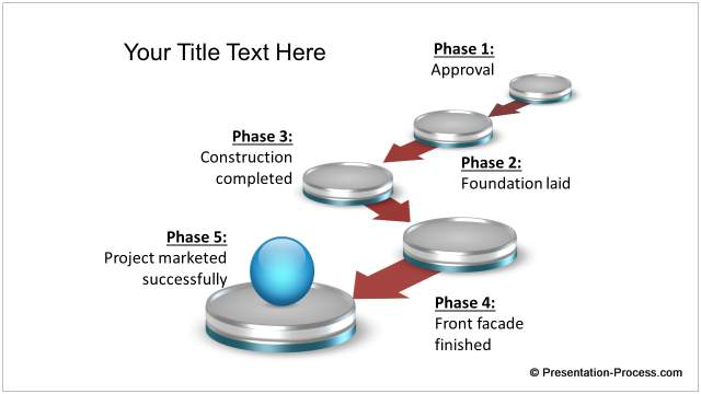 Construction Phases