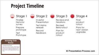 Increasing Circle Process