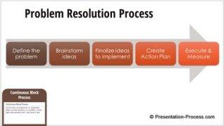 Continuous Block Process