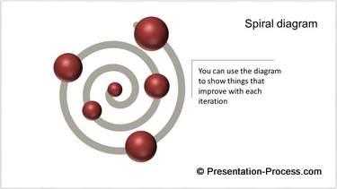 Spiral Powerpoint Chart