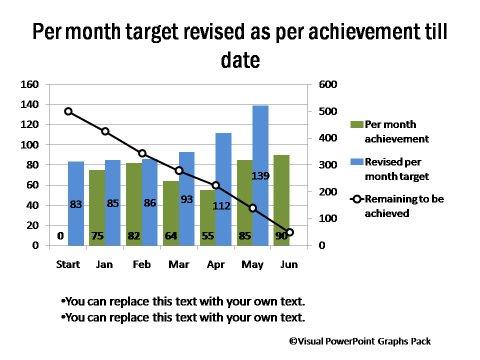 Data Driven Project Management Chart
