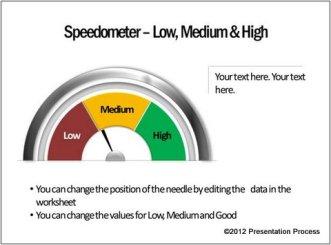 speedometer-metaphor-chart