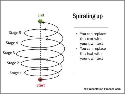 Spiraling Circular Arrow