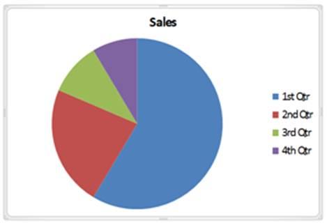 Standard Pie Chart
