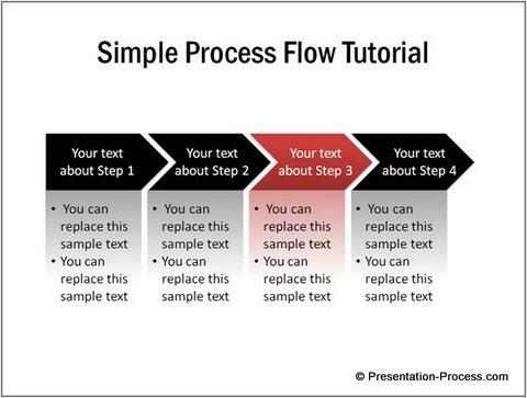 Variation of Flow Diagram