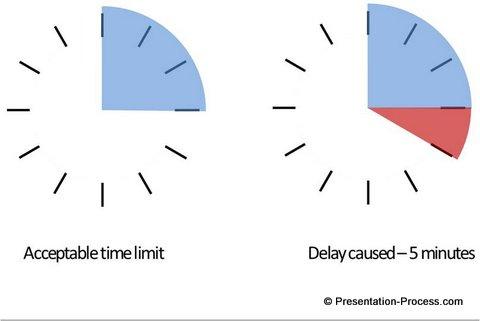 Visual Presentation Delay