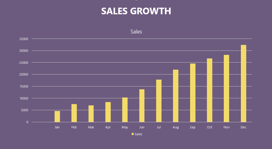 kpi dashboard powerpoint sales growth