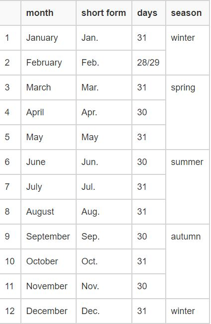 Months Season เดือนภาษาอังกฤษ