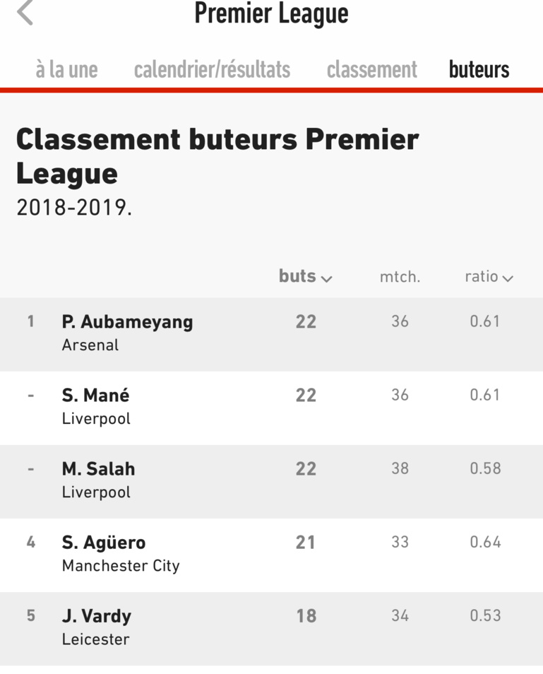 Sadio Mané co-meilleur buteur de la Premier League