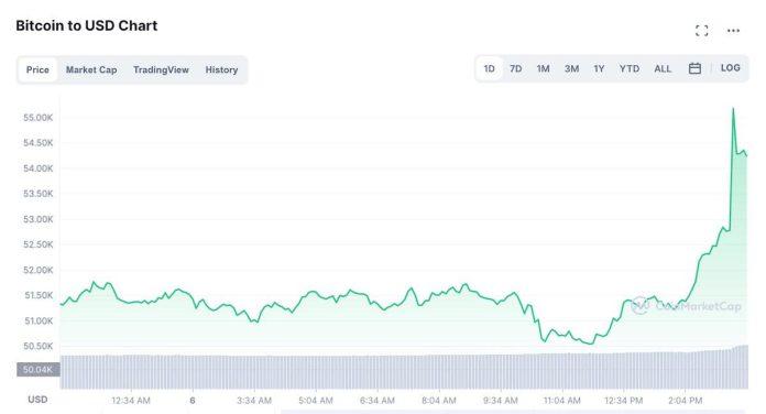 Record Bitcoin Price October