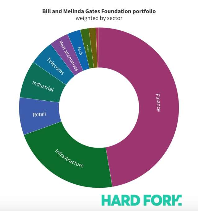 Bill Gates Fondation investissement