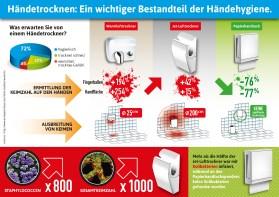 v1_hands_drying_infographics_DE
