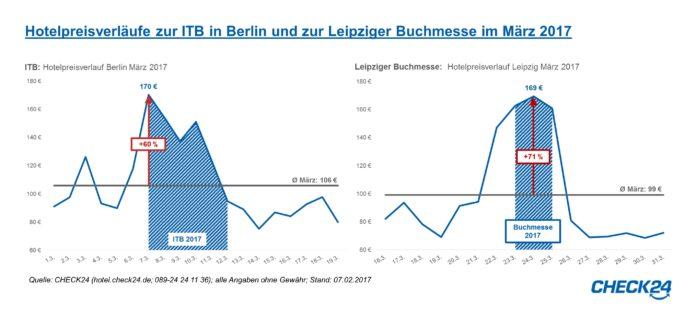 Die Internationale Tourismus-Börse (ITB) in Berlin und die Leipziger Buchmesse ziehen im März 2017 hunderttausende Besucher an.* Dadurch steigen die Preise für Hotelübernachtungen in den beiden Städten deutlich an: Besucher der ITB