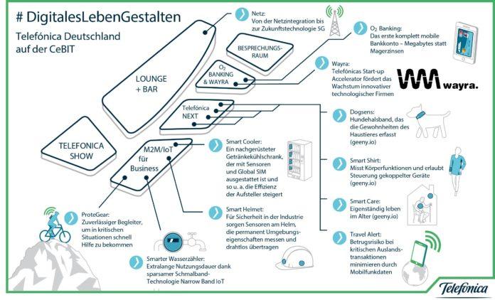 """Die digitale Transformation ist ein zentrales Thema der CeBIT 2017. Als Treiber der Digitalisierung und nach Kundenzahl größter Mobilfunkanbieter im deutschen Markt ist für Telefónica Deutschland die CeBIT genau der richtige Ort, um unter dem Motto """"#DigitalesLebenGestalten"""" die Visionen und Produkte des Unternehmens vorzustellen."""