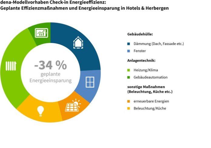 """dena veröffentlicht Fortschrittsbericht zum Modellvorhaben """"Check-in Energieeffizienz"""" - Praxisbeispiele weisen den Weg zu mehr Energieeffizienz"""