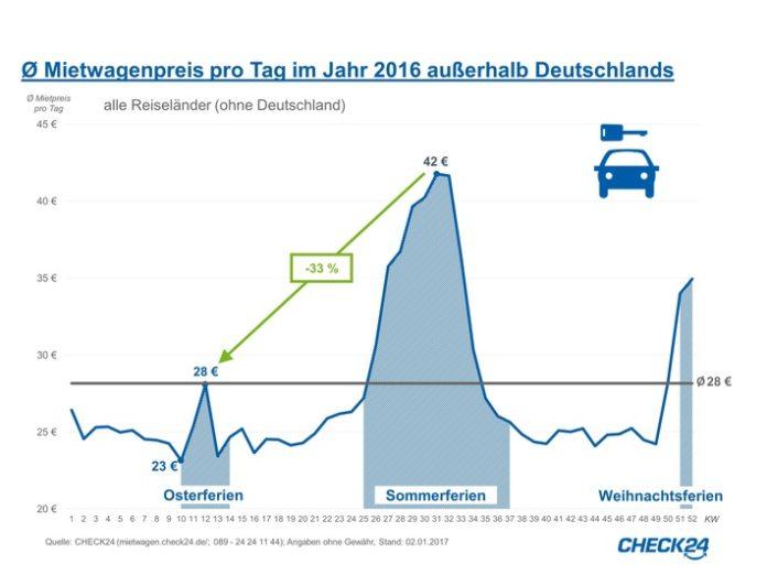 n Spanien, dem bei CHECK24-Kunden beliebtesten Land für Mietwagenbuchungen, zahlen Reisende in den Osterferien mit 23 Euro pro Tag im Schnitt lediglich zwei Euro mehr für ihr Leihfahrzeug als im Jahresmittel.