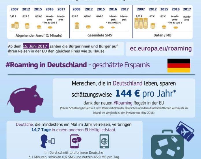 Ab 15. Juni: Keine Roaminggebühren mehr in der EU Antworten auf häufig gestellte Fragen
