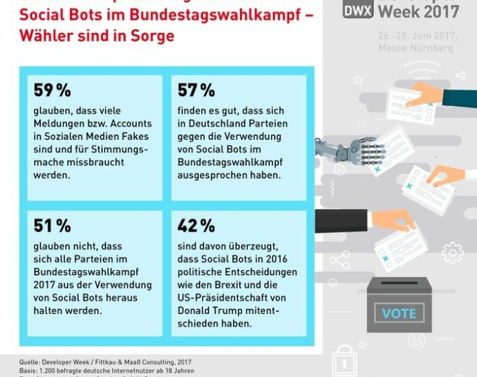 Social Bots, Bild, Bundestagswahlkampf, Studie, Netzwelt, Politik, Wahlen, Nürnberg