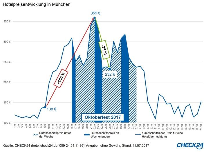 Panorama, Verbraucher, Vergleich, Bild, Oktoberfest, Tourismus / Urlaub, Wiesn, Gastgewerbe, Hotelpreise, München
