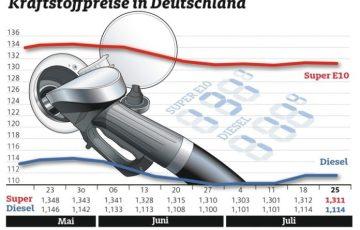 Diesel, Bild, Kraftstoffpreise, Wirtschaft, Auto / Verkehr, Energie, Auto, Super, Verbraucher, München