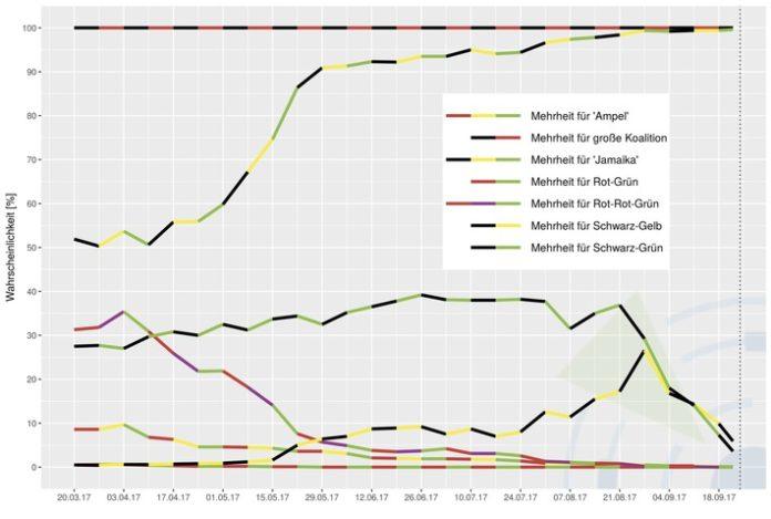 Bild, Bundestag, Bundesregierung, Statistik, Umfrage, Wahlen, Prognose, Politik, Predictive Analytics, Berlin