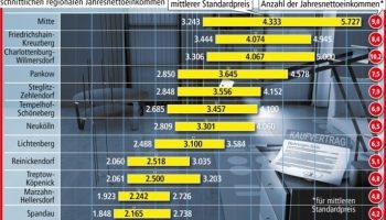 BB, Verbraucher, Bild, Immobilien, Finanzen, Eigentumswohnung, Wirtschaft, NI, Finanzdienstleistung, Bau / Immobilien, Berlin