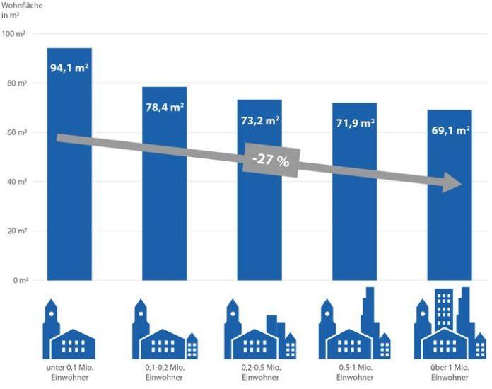 Immobilien, Hausratversicherung, Quadratmeter, Bild, Bau / Immobilien, Panorama, Versicherung, München
