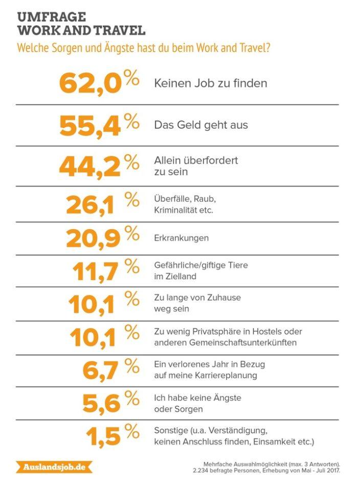 Tourismus,     Panorama,     Work and Travel,     Freizeit,     Jugendliche,     Schule,     Wissen / Bildung,     Tourismus / Urlaub,     Umfrage,     Bild,     Rheda-Wiedenbrück