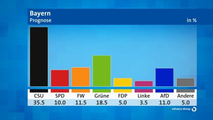 #Landtagswahl, #Bayern, #Wahlen,Politik, Nachrichten,CDU,Freistaat ,Markus Söder,Landtagswahl,,Wahlen,
