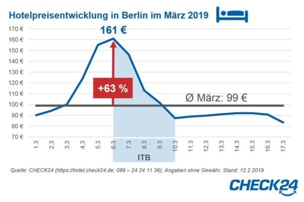 Berlin, Messen, ITB, Tourismus, Verbraucher, Bild, Gastgewerbe, Hotelpreise, Wirtschaft,