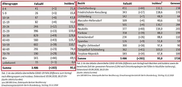 Berlin,Presse,Medien,Politik,Online