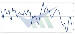 MÜSİAD Satınalma Müdürleri Endeksi (SAMEKS) geçen aya göre 5.4 puan düştü!