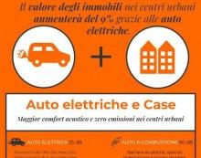 Immobili, il valore nei centri urbani aumenterà del 9% grazie alle auto elettriche