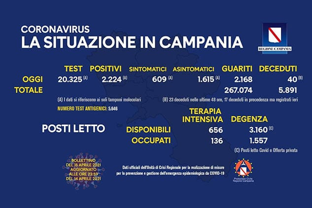 Covid Campania: oggi oltre 2200 positivi. L'indice di contagio sfiora l'11%