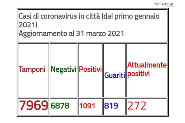 Covid, Arzano: nuovo aggiornamento casi in città. Ancora 174 positivi in 9 giorni