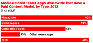 Media related tablet apps have a paid content model